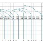 Вертикальные многоступенчатые насосы LVR производительность
